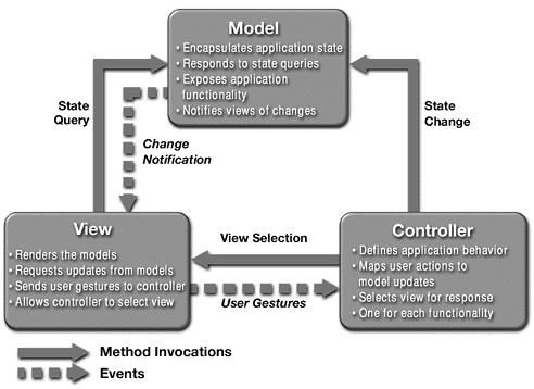 Diagram of MVC Components